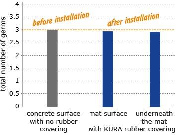 hygiene: no higher germ formation on KRAIBURG rubber flooring surface in walking alley than on concrete floor