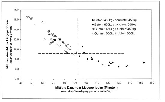 Lying phases of fattening bulls on concrete and rubber in comparison: rubber scores better