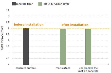 hygiene in the walking alley: no difference in germ climate between concrete and rubber floor