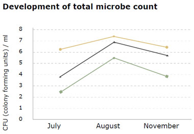 hygiene in the milking parlour: total microbe count lowest on rubber compared to concrete