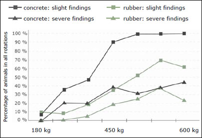 findings at carpal joints of fattening bulls on concrete and rubber in comparison: less frequent and less severe on rubber