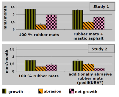 claw growth and abrasion on rubber, abrasive rubber and mastic asphalt in comparison: smaller claw length on abrasive rubber flooring