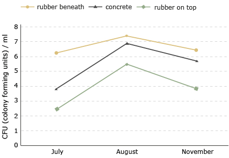 hygiene: no higher germ formation on KRAIBURG rubber flooring surface in milking parlour than on concrete floor