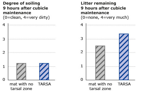 the chart shows a research result: the comfort mat KRAIBURG TARSA is clean and holds litter better in comparison
