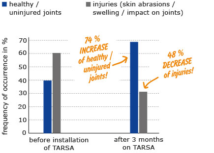 the chart shows a research result: the comfort mat KRAIBURG TARSA has a positive effect on the tarsal joints