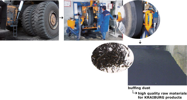 The sequence shows the extraction of buffing dust from tire retreading