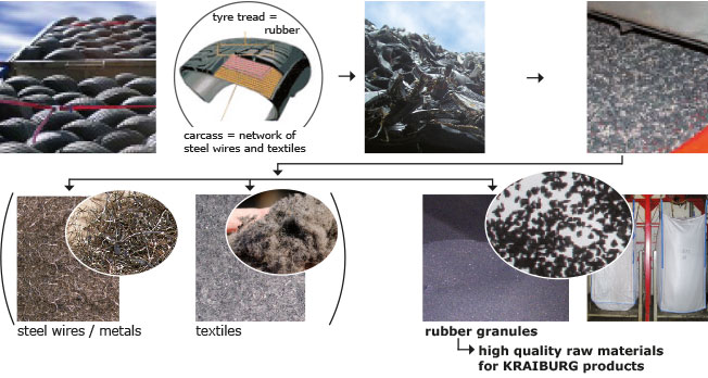 The sequence shows the preparation of rubber granules from tire recycling