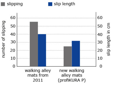 cows slip less and for shorter distances on KRAIBURG profiKURA rubber covering for walking alleys in dairy cattle houses