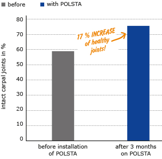 the deep litter cubicle cushion KRAIBURG POLSTA improves joint health of cows after a short period of time